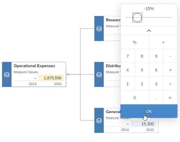 Value Driver Tree