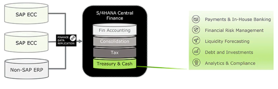 Treasury and Risk Management on S/4HANA Central Finance