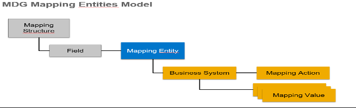 MDG Mapping Entities Model