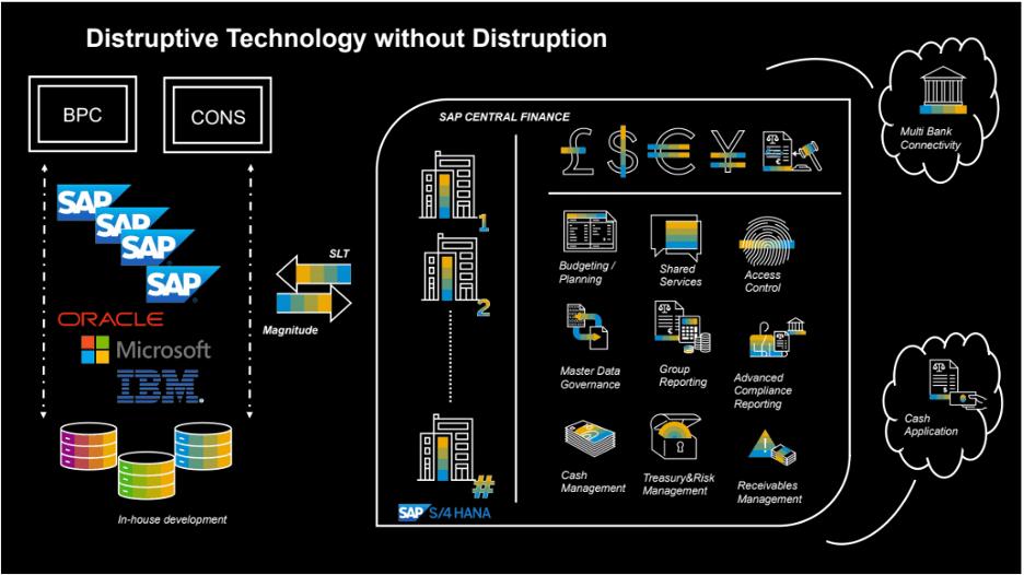 Distruptive Technology without Distruption