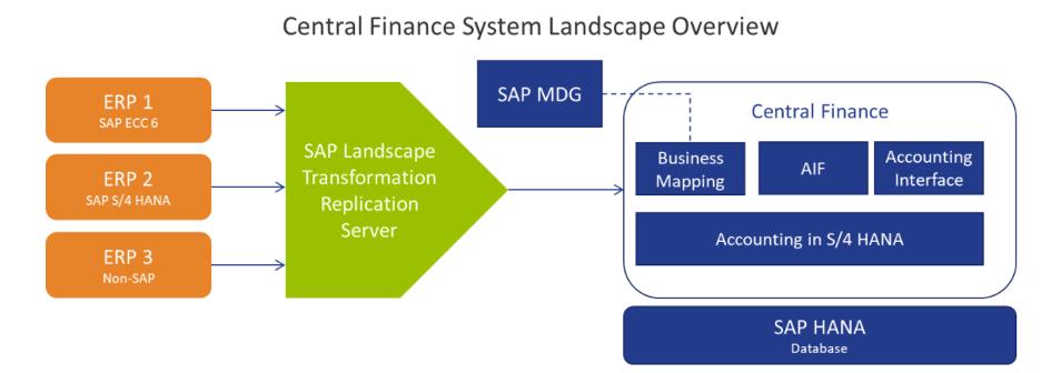 Central Finance System Landscape Overview