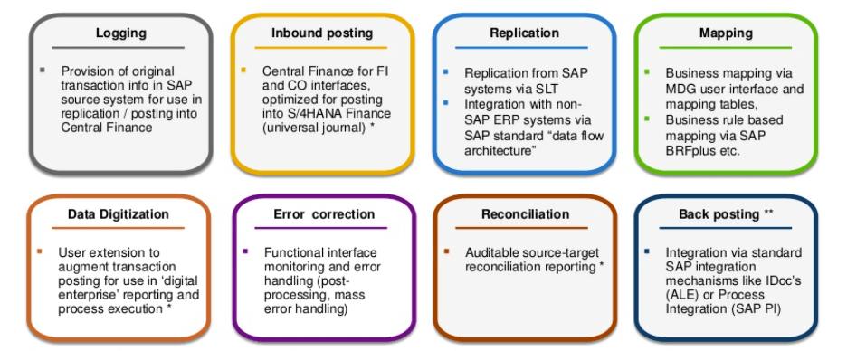 S/4HANA Central Finance Capabilities
