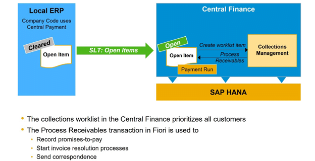 Collection Management in S/4HANA Central Finance