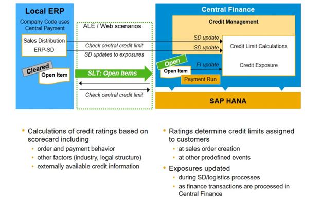 Credit Management in S/4HANA Central Finance